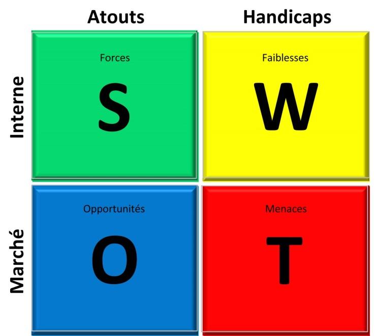 La matrice SWOT.jpg