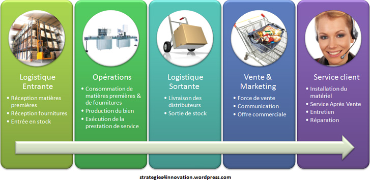 value-chain-operational-activities.jpg